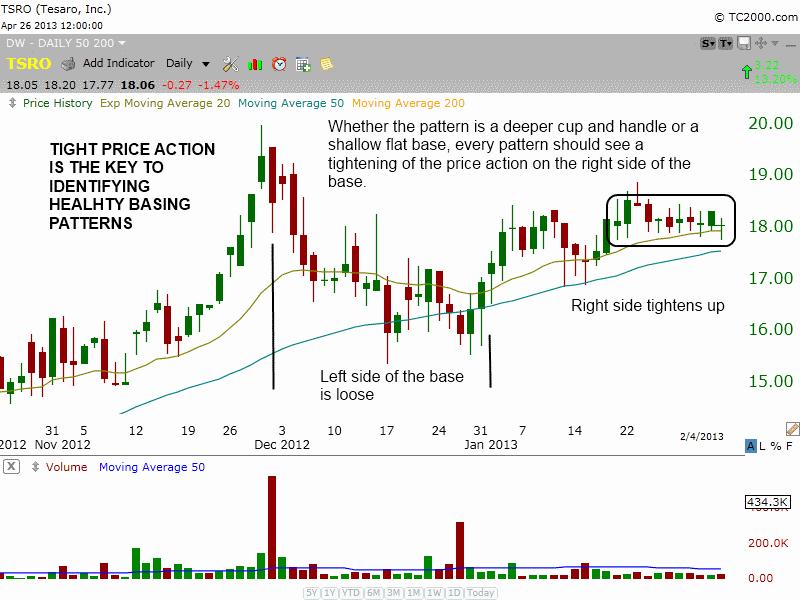 TSRO chart pattern basing