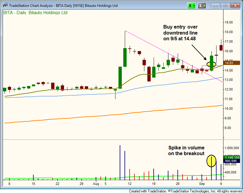 $BITA breakout buy entry