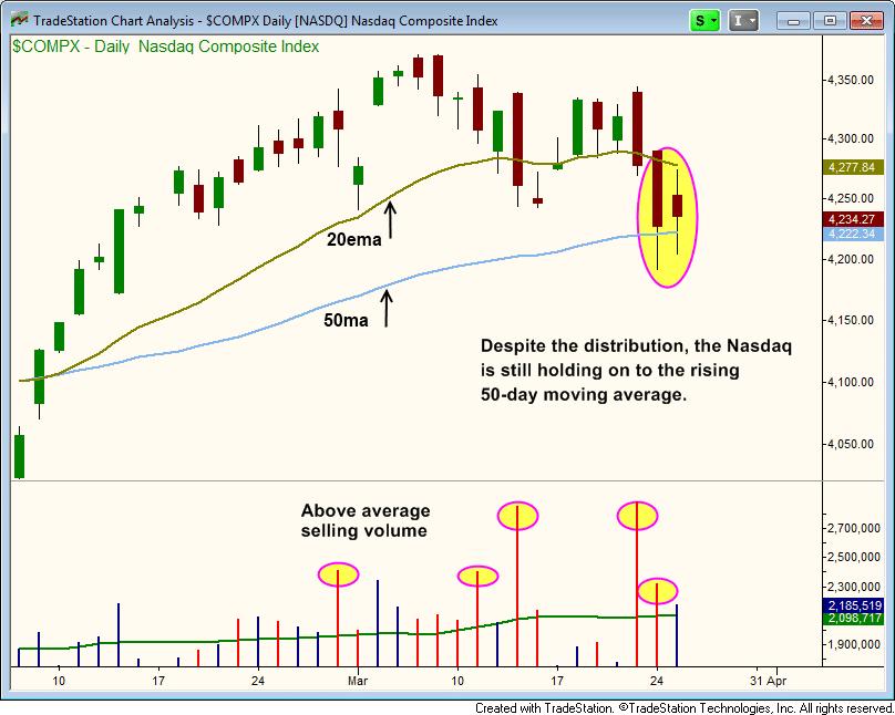 NASDAQ - COMPQ daily chart