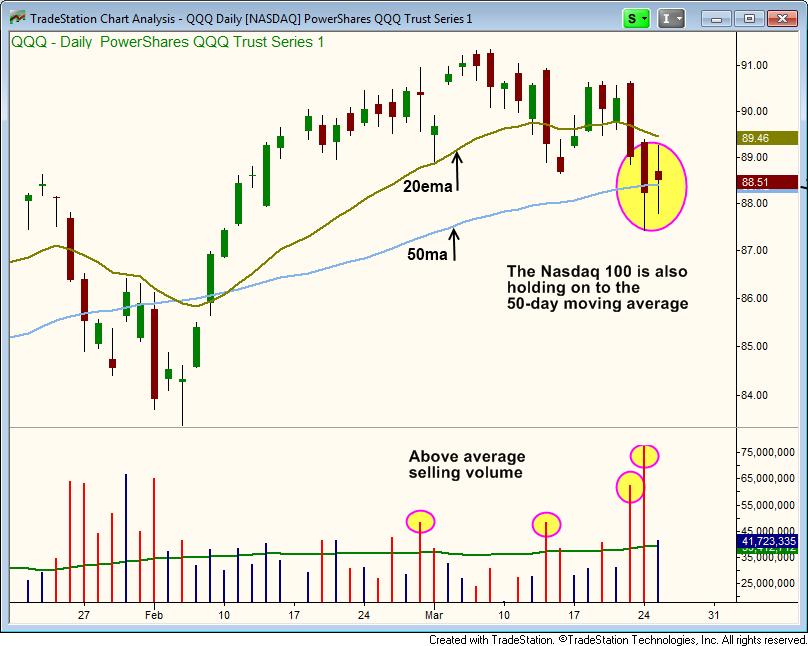 NASDAQ 100 - $QQQ daily char