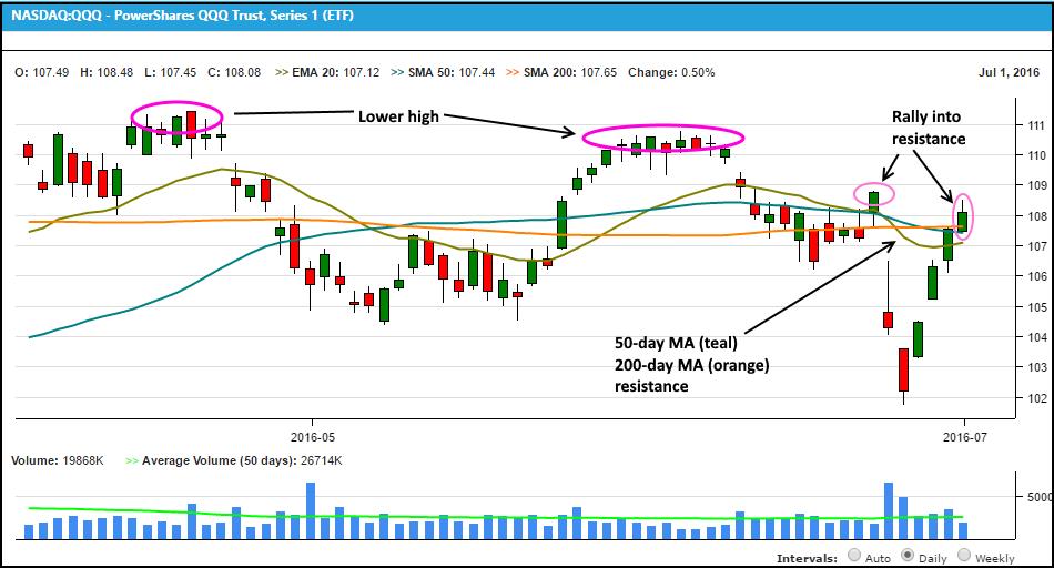 Swing Trade Alert – 5 Reasons To Buy $SQQQ Now (Short NASDAQ)