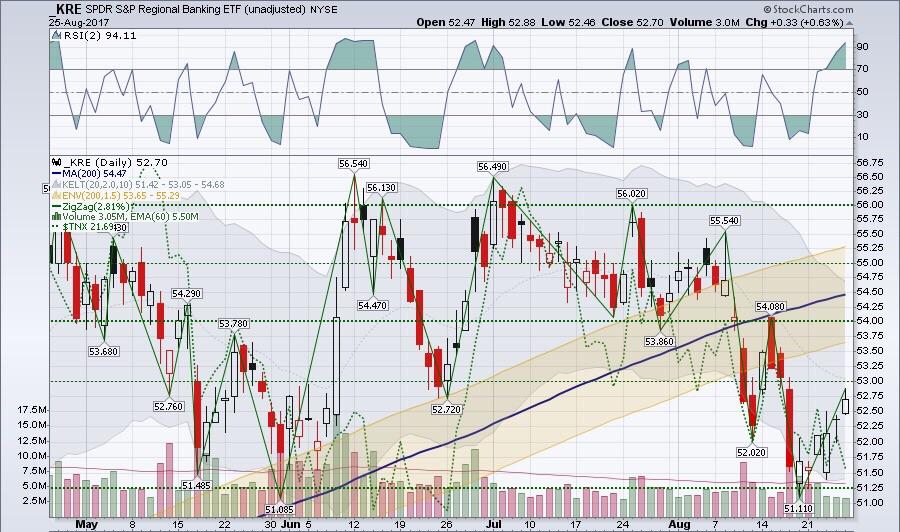 $KRE ETF swing trade