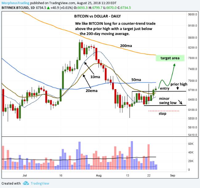 bitcoin-swing-trade