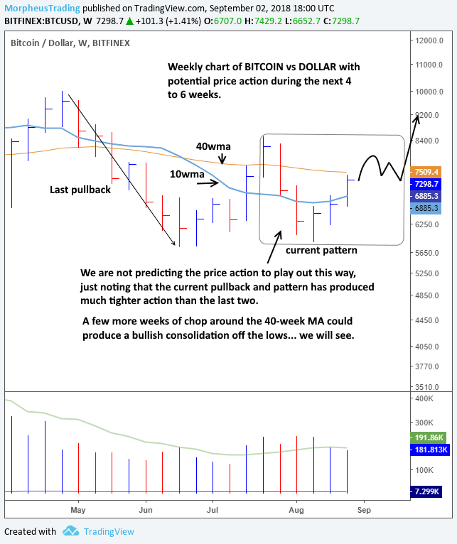 bitcoin-weekly-chart