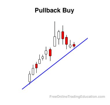 trading pullbacks