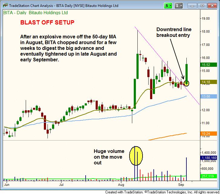 $BITA stock chart - blast off breakout setup