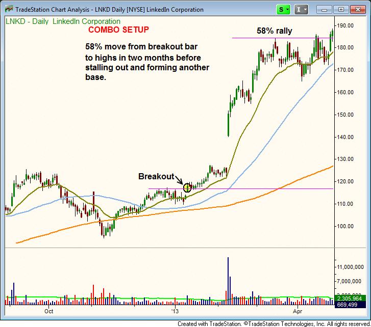 $LNKD stock chart - combo breakout follow-through