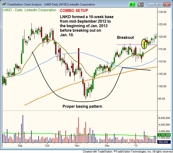 $LNKD stock chart - combo breakout setup