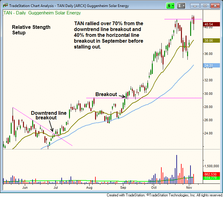 $TAN stock chart - relative strength breakout follow-through