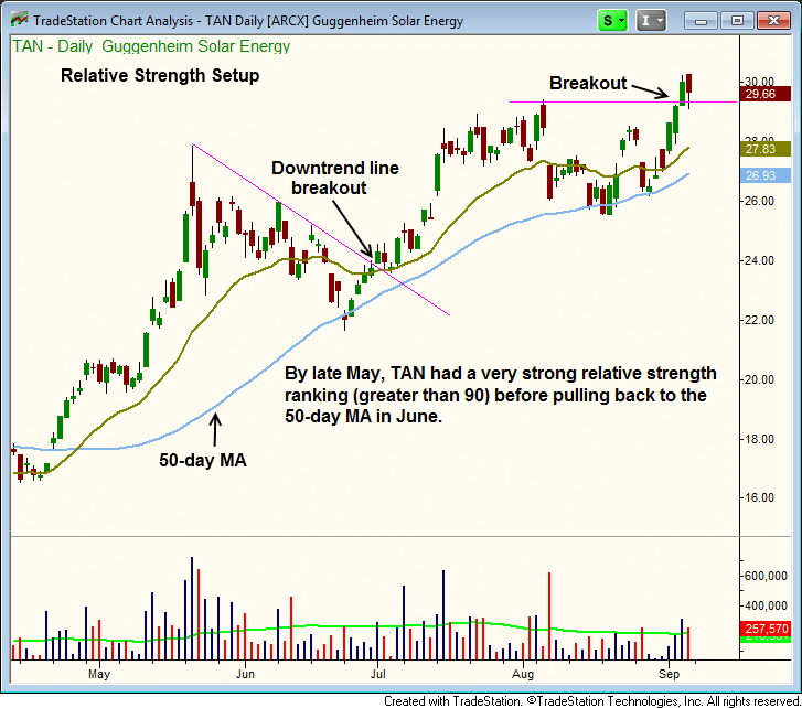 $TAN stock chart - relative strength breakout setup