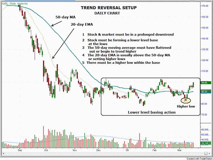 $AAPL stock chart - trend reversal setup