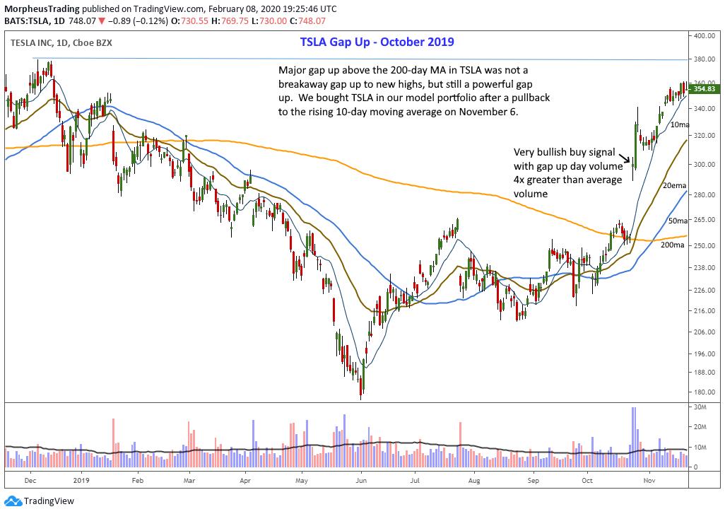$TAN stock chart - relative strength breakout setup