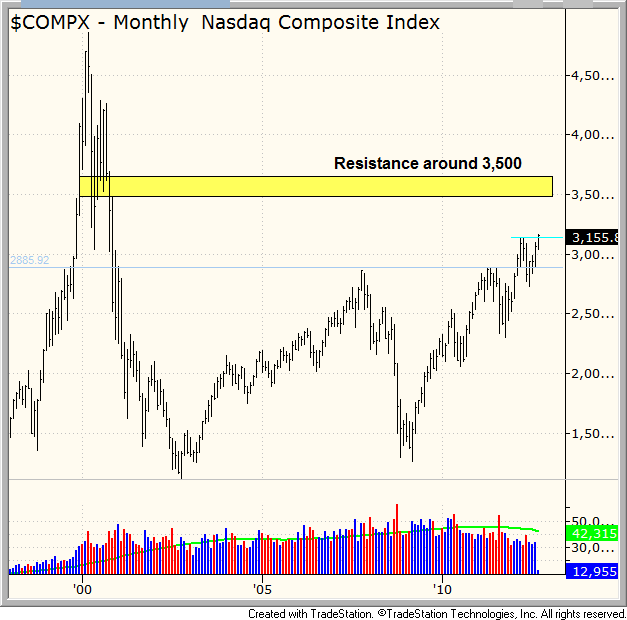 $monthly resistance levels