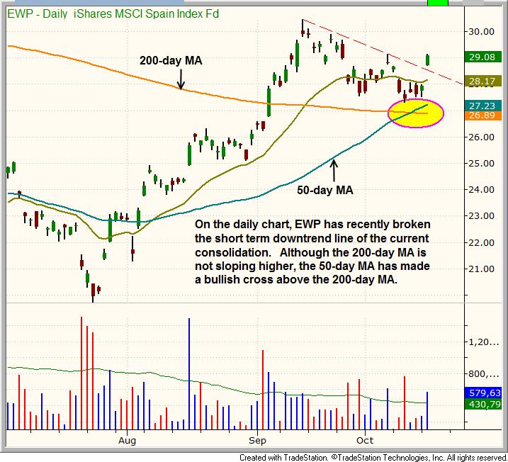 $EWP Bullish Consolidation