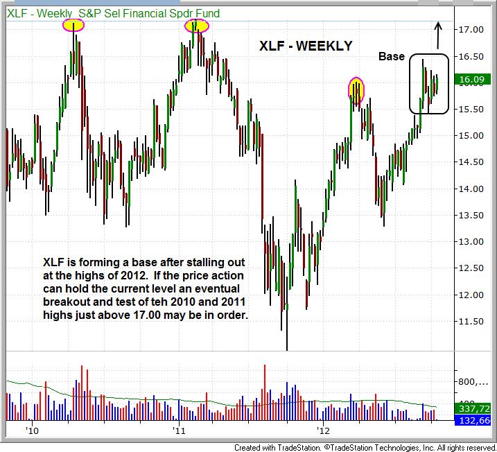 $XLF Bullish Consolidation