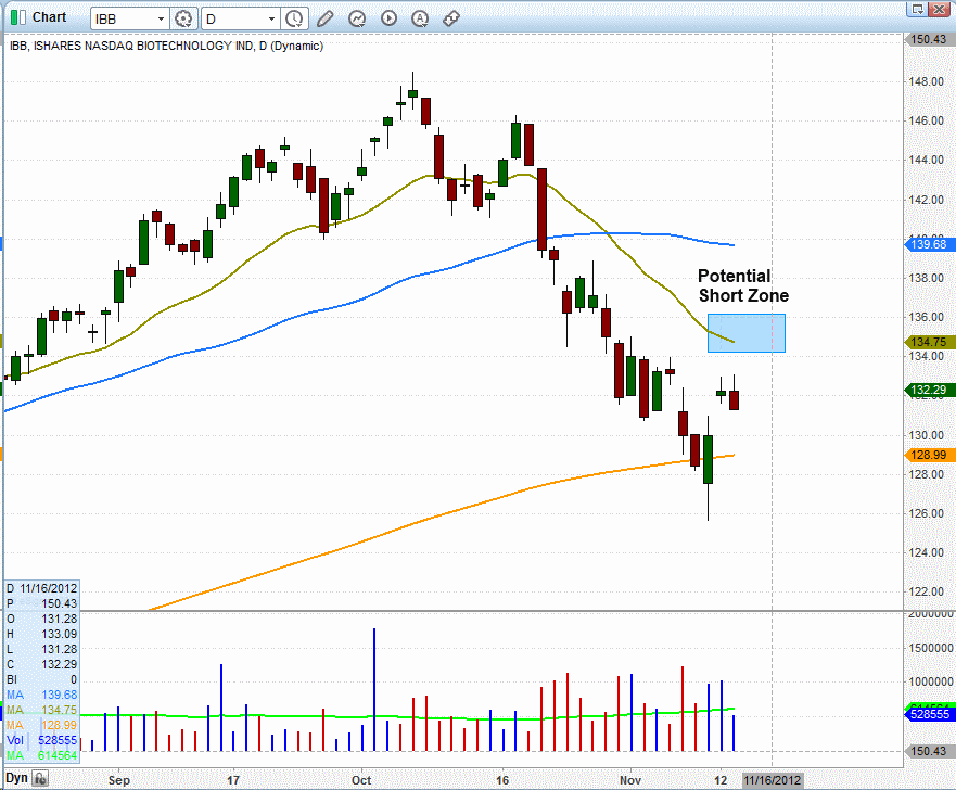 $IBB SHORT LEVEL