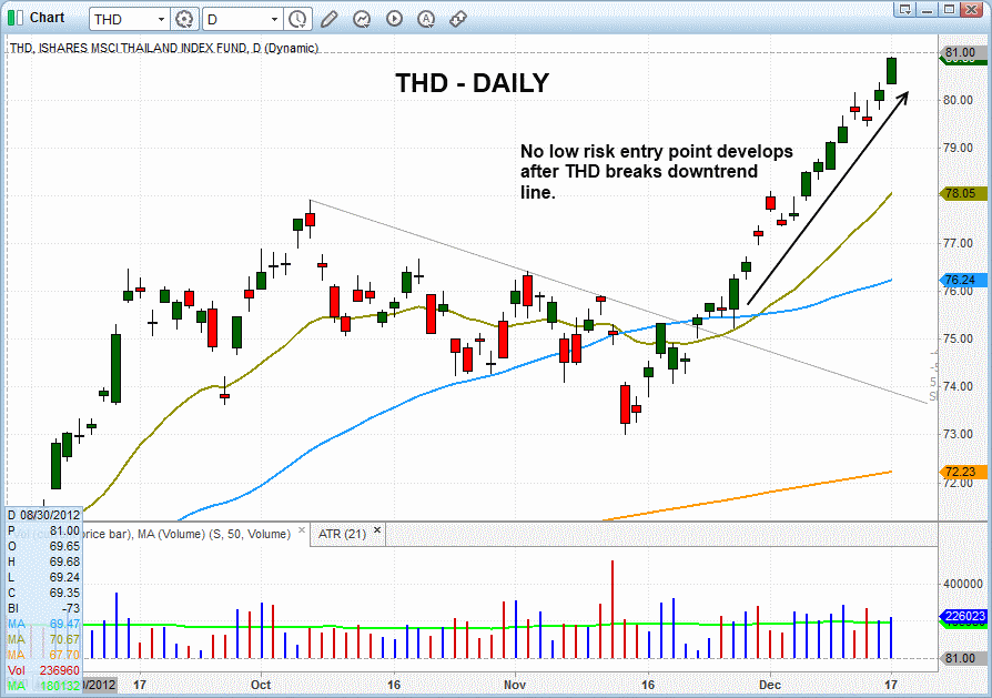 $THD UPTREND