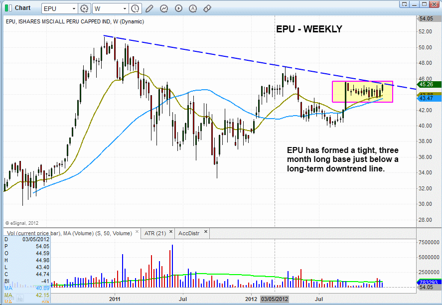 $EPU TIGHT RANGE