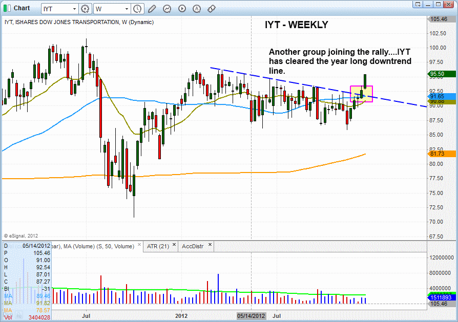 $IYT DOWNTREND LINE BREAKOUT