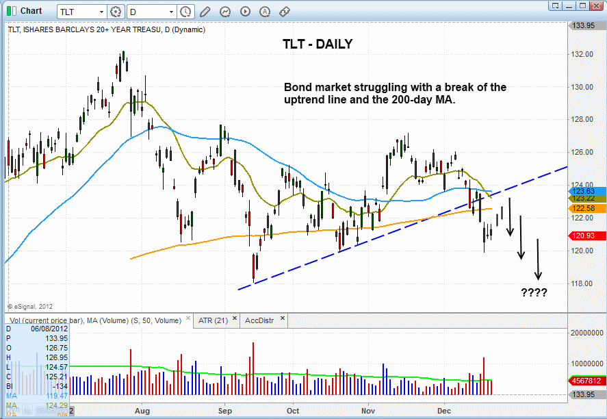 $TLT BREAKDOWN