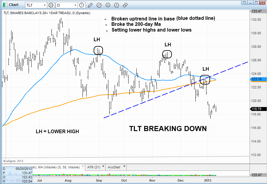$TLT BREAKDOWN PATTERN
