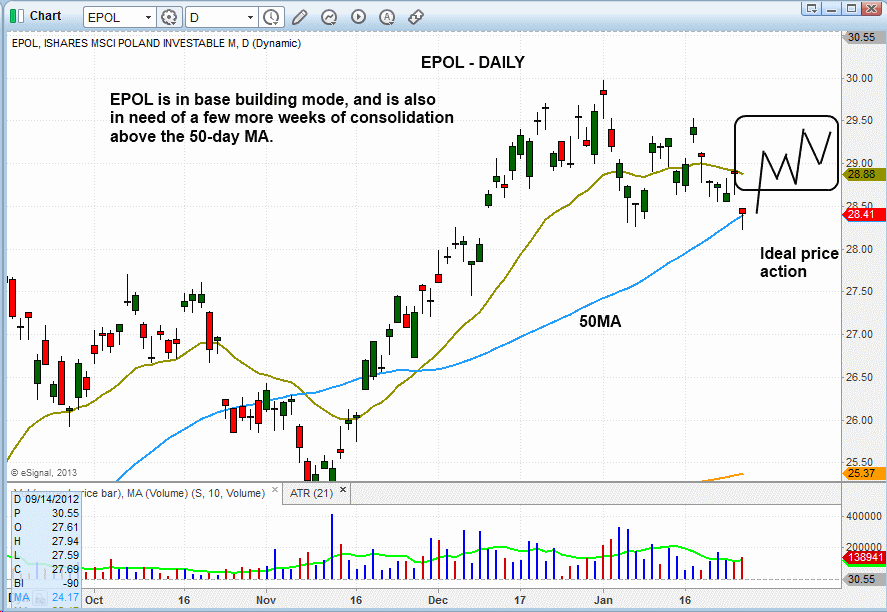 $EPOL DAILY PATTERN
