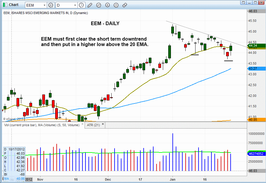 $EEM DAILY PATTERN
