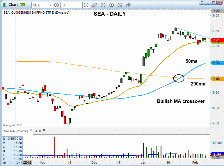 $SEA BASE BREAKOUT