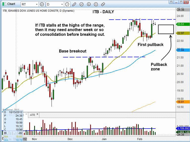 $ITB BULLISH CONSOLIDATION
