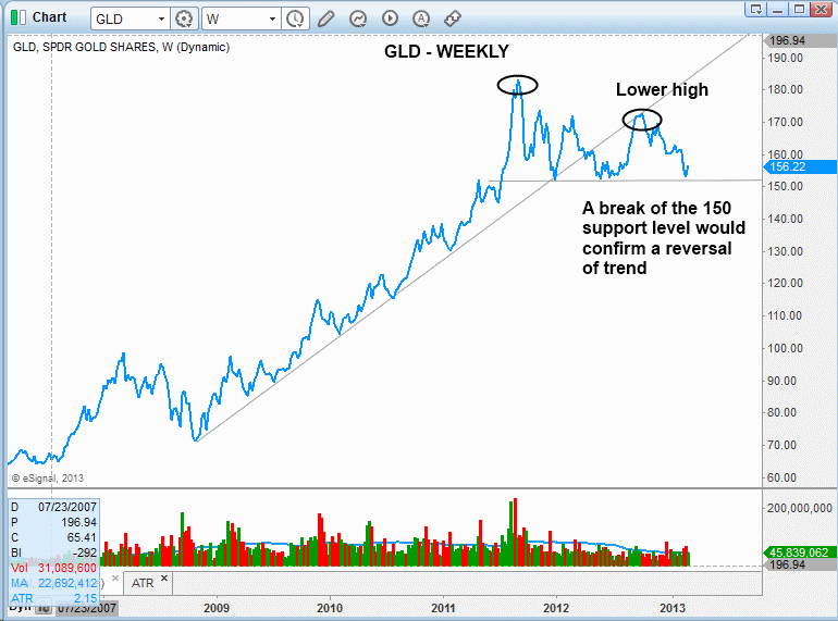 $GLD BREAKDOWN