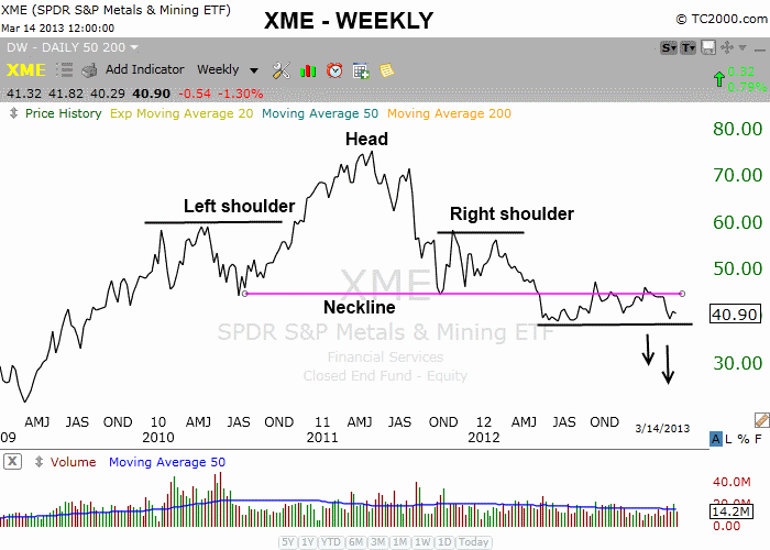 $XME HEAD AND SHOULDERS