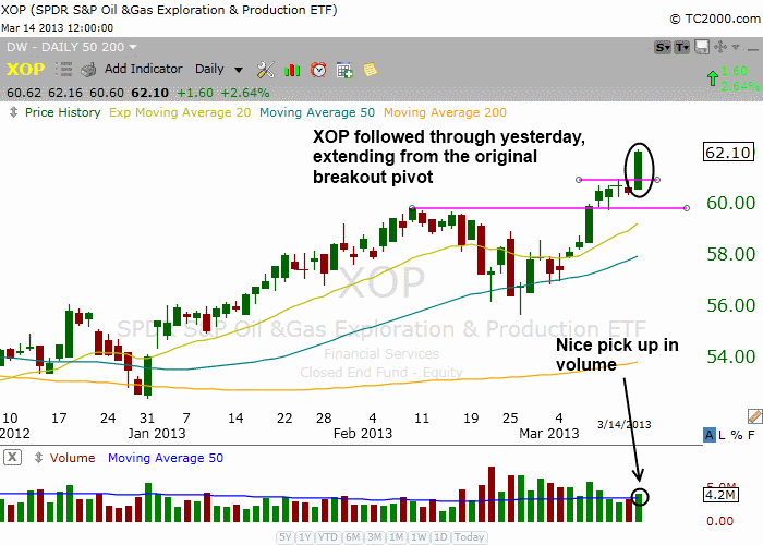 $XOP FOLLOW THROUGH BREAKOUT