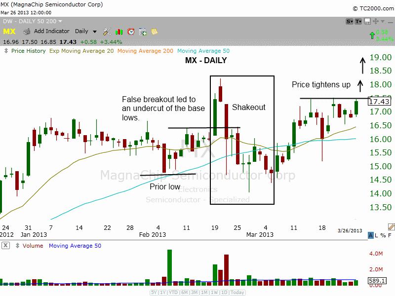 $MX basing pattern