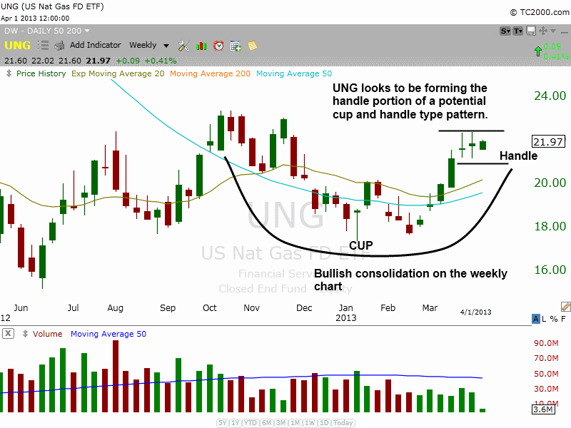 $UNG Bullish Cup and Handle Pattern