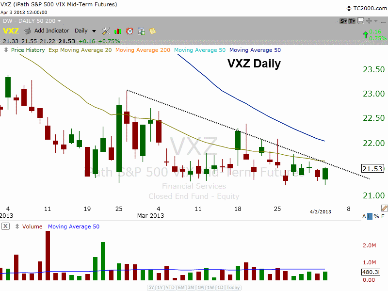 $VXZ SHORT TERM POP