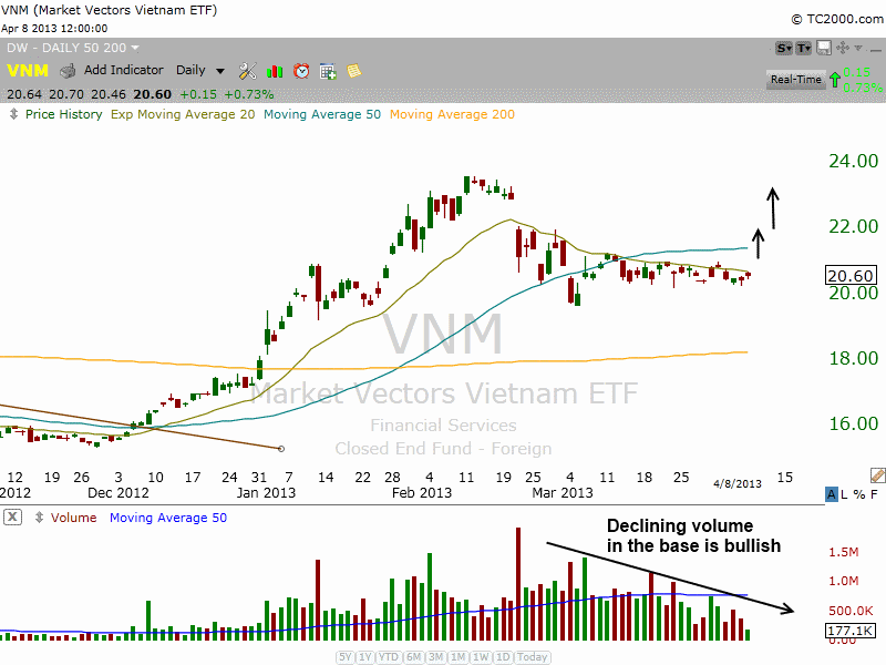 $VNM BULLISH BASE