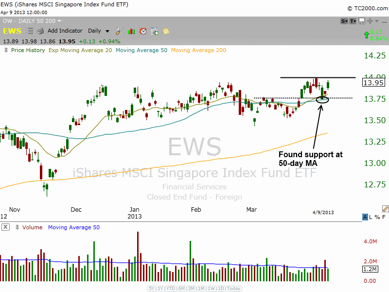 $EWS BULLISH BASE