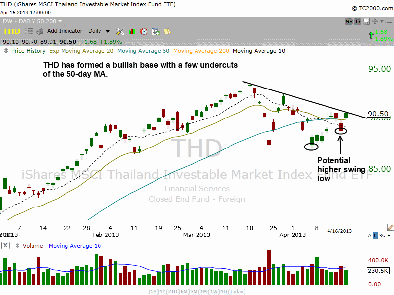 $THD PULLBACK TO 50MA