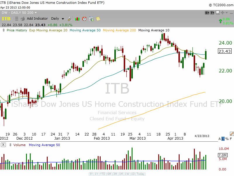 $ITB basing out