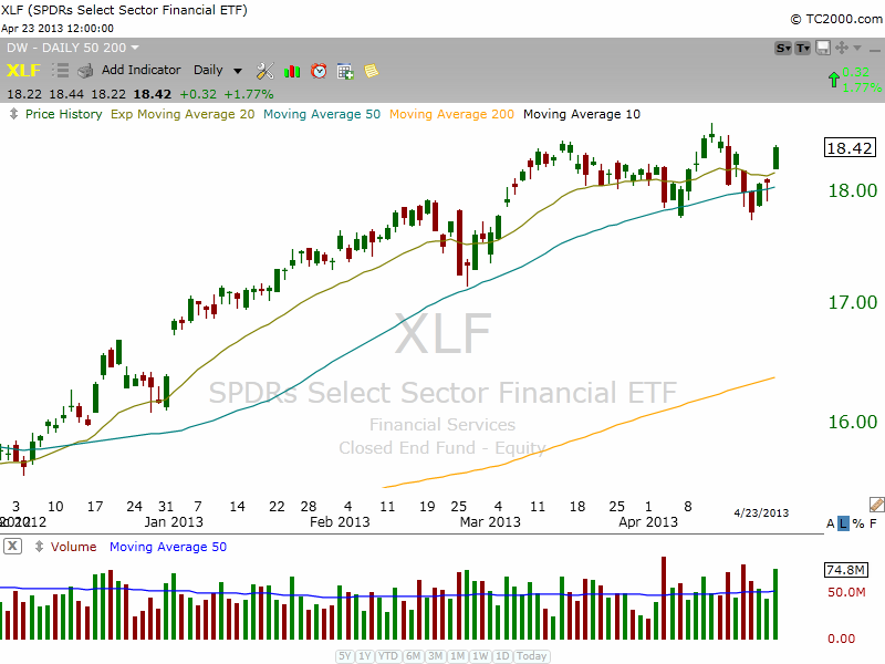$XLF BASING OUT