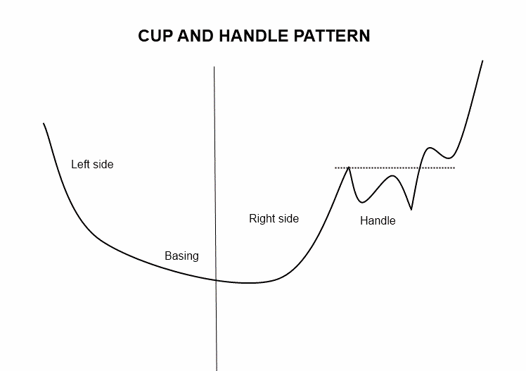 $CUP and HANDLE PATTERN