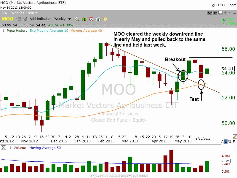 $MOO weekly consolidation