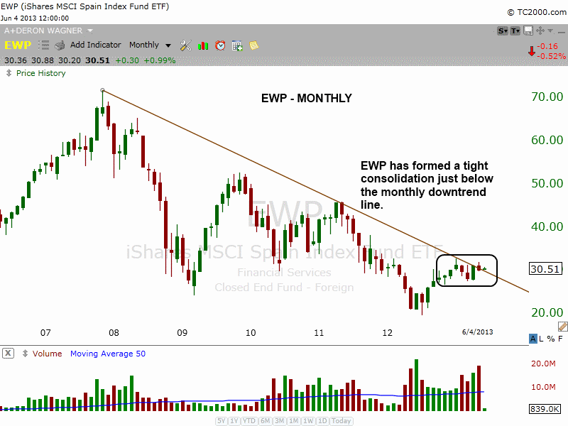 $EWP monthly downtrend line