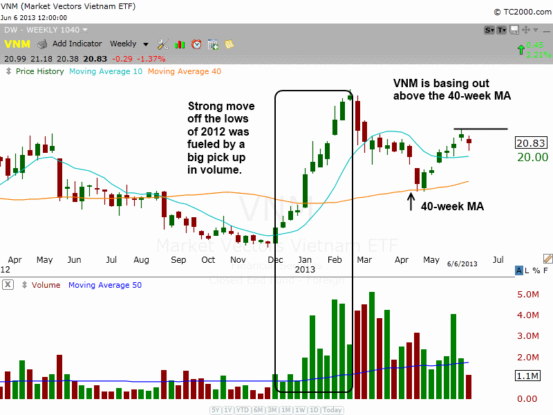 $VNM Weekly basing action