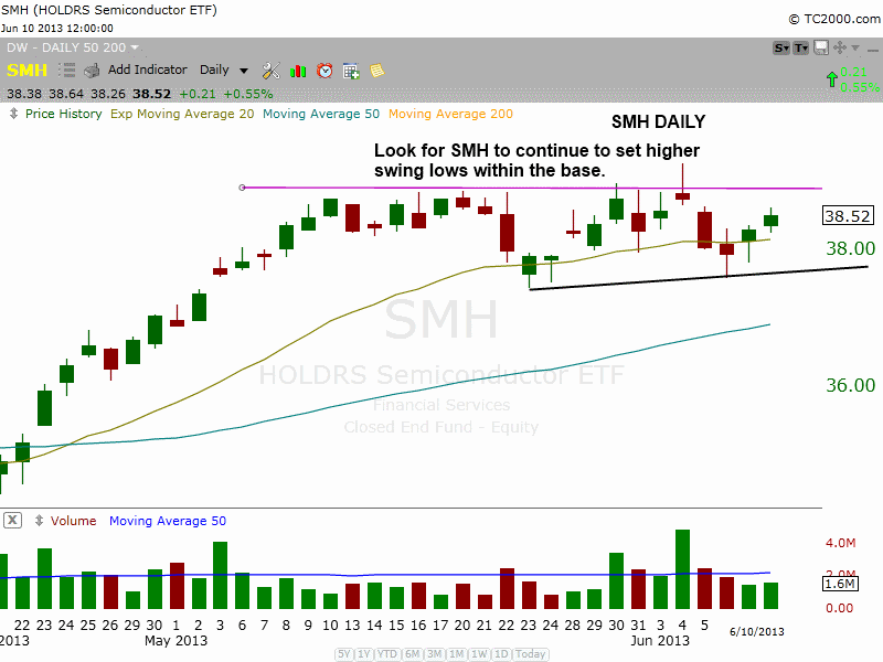 $SMH tight consolidation