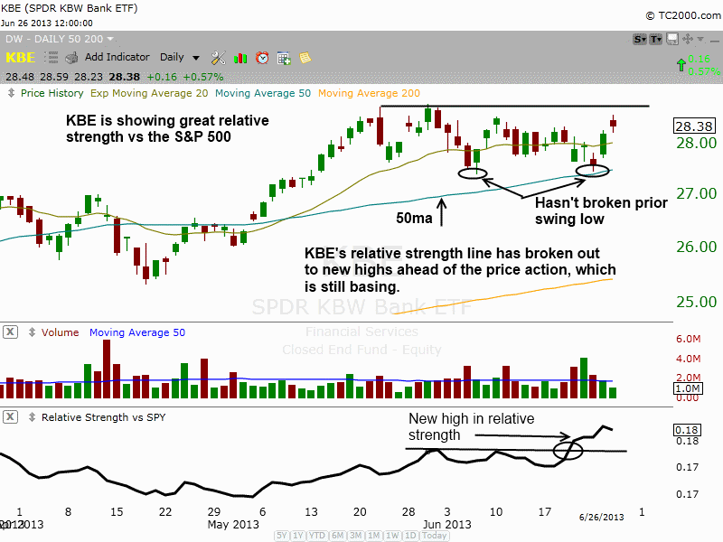 $KBE relative strength line