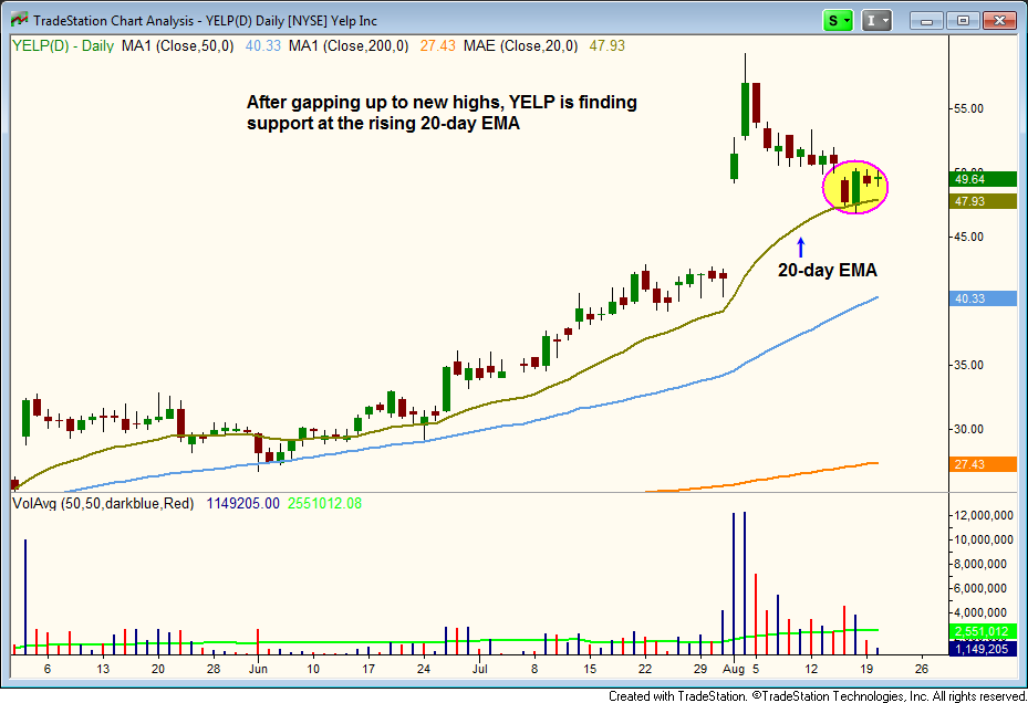 $YELP pullback to 20-DAY EMA
