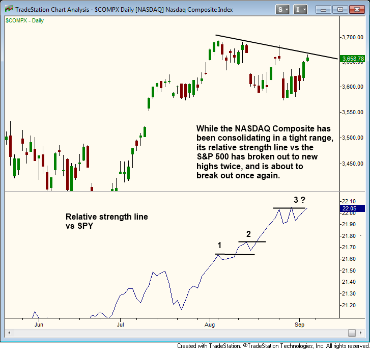 $Nasdaq relative strength line