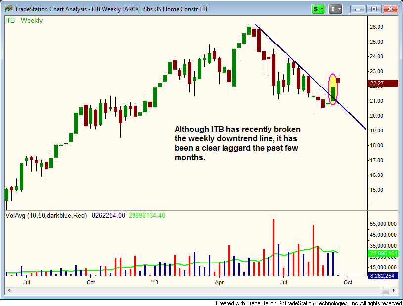 $ITB WEEKLY DOWNTREND LINE BREAKOUT