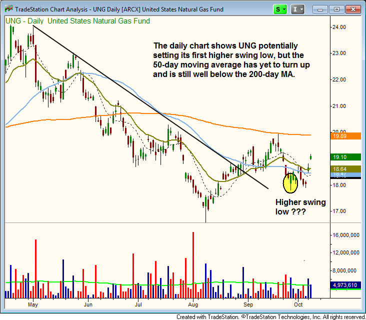 $UNG higher swing low